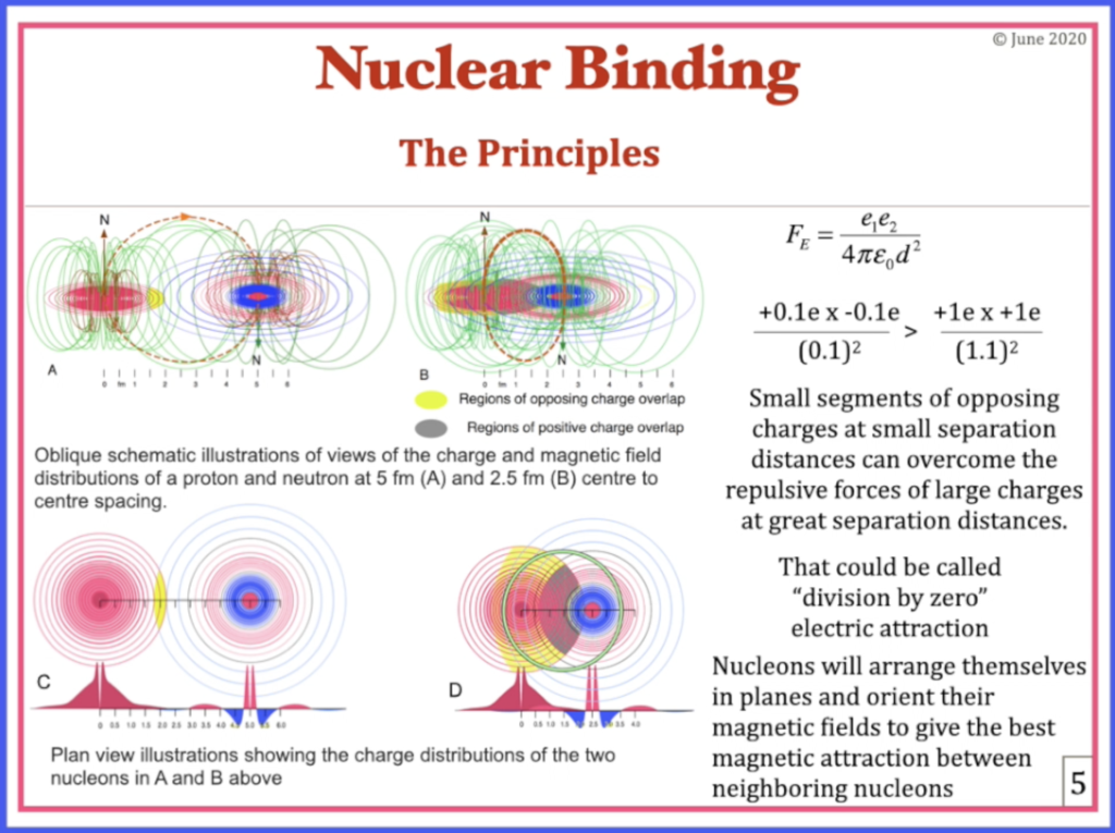 QC0060: Dr. Vivian Robinson: The Robinson Model Of Nuclear Binding